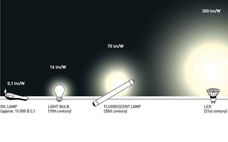 Lịch sử phát triển của đèn Led