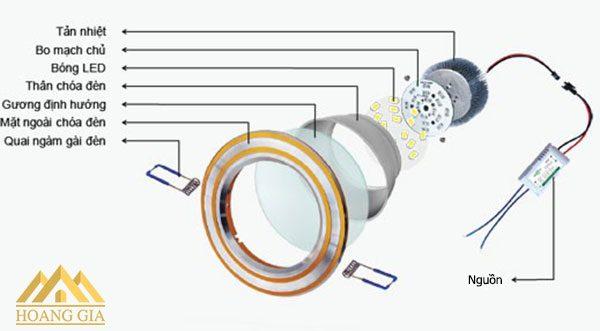 Chóa đèn downlight âm trần là gì? Chóa đèn và những công dụng không tưởng