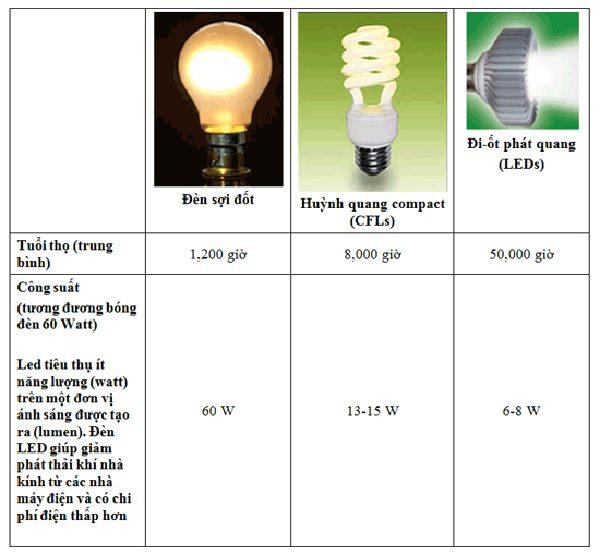 So sánh đèn downlight âm trần bóng compact và đèn led âm trần