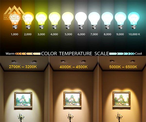 Phân loại các loại đèn led trần nhà thạch cao